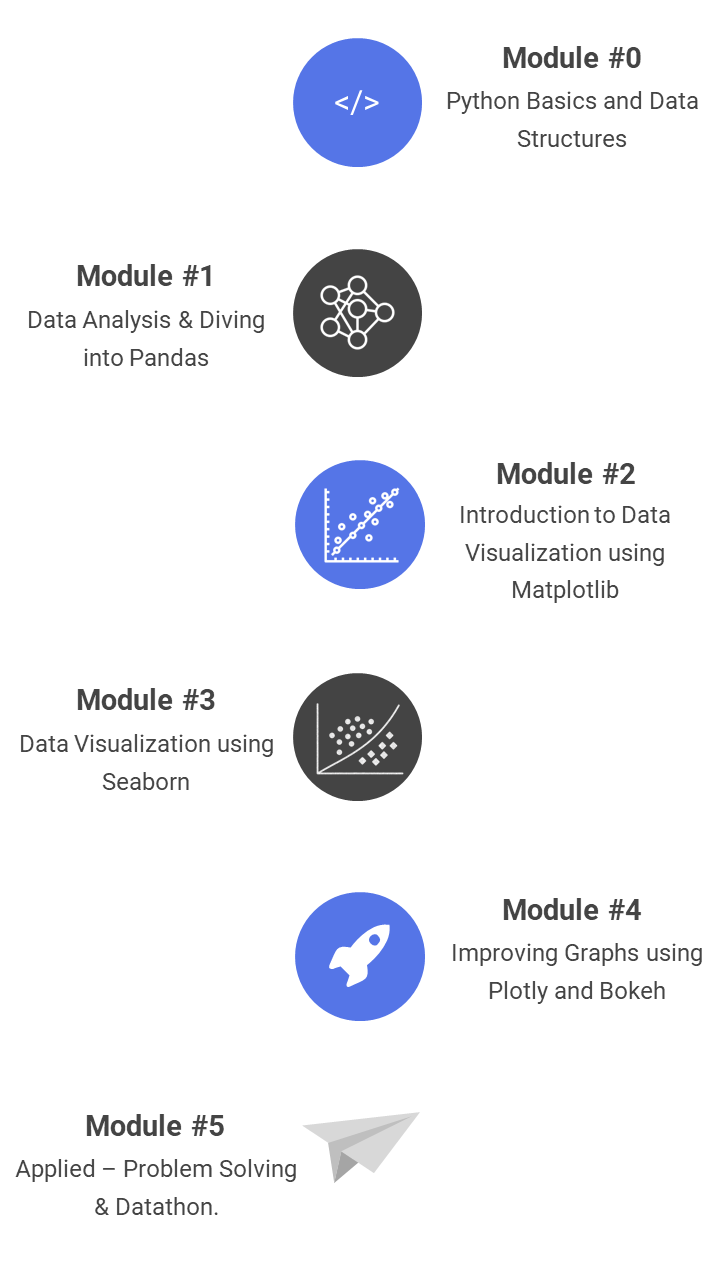 Data Analysis and Visualization 101 Bootcamp - Learning Path